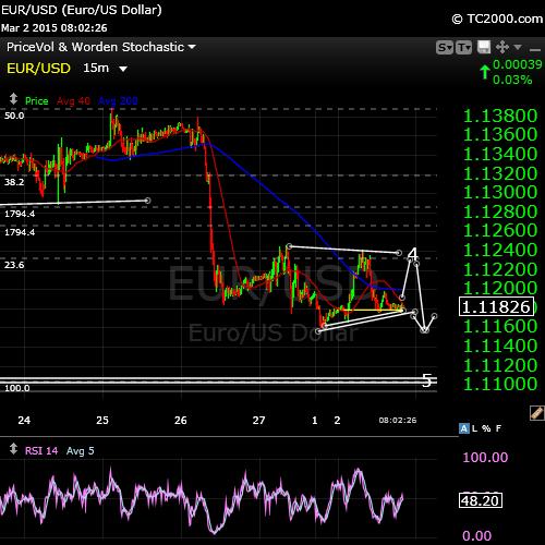 Euro turn