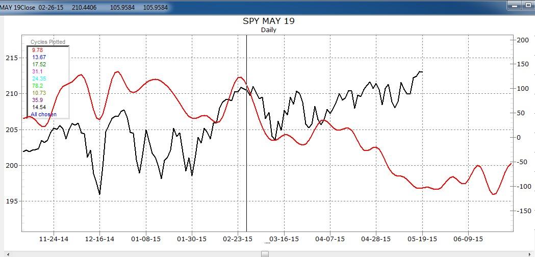 SPY May 19