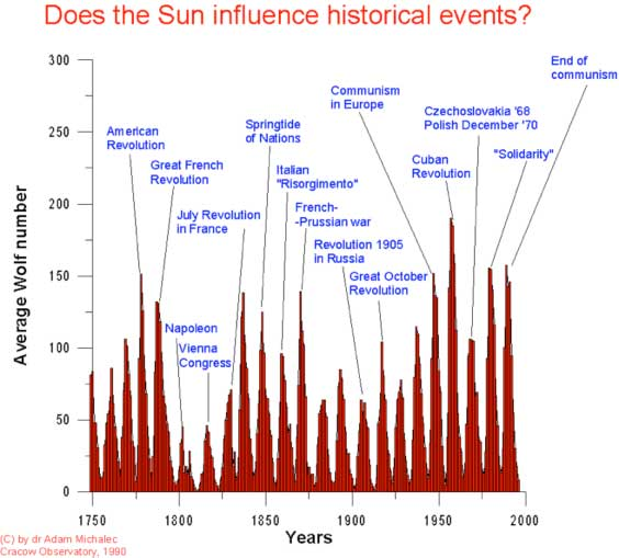 sunspots-historic-web