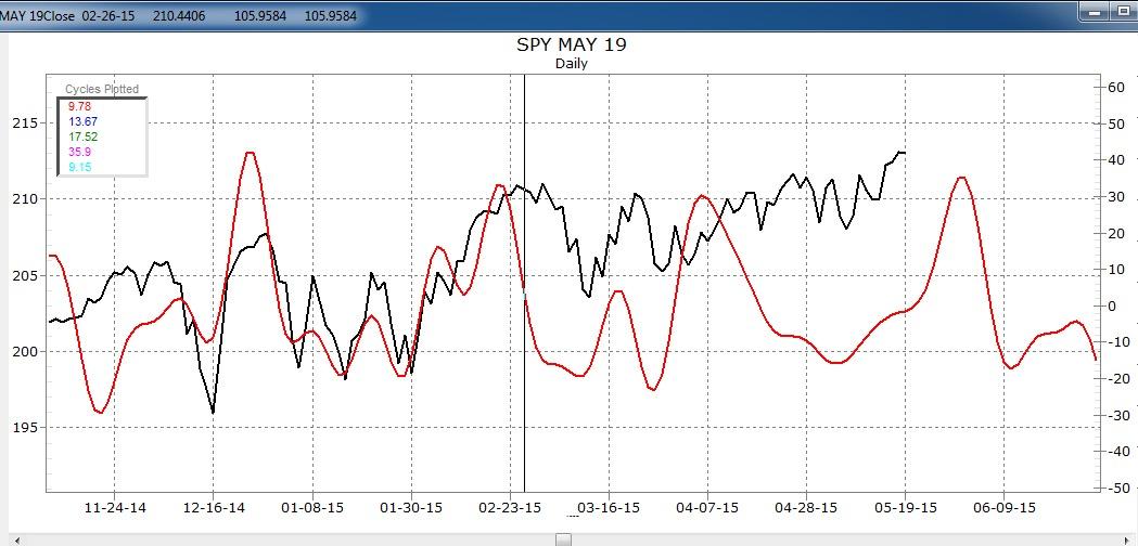 SPY May-2